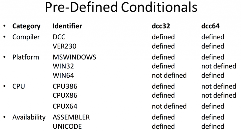 Pre-Defined Conditions Delphi 64bit