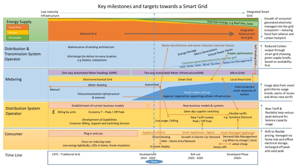 Smart Grid Roadmap