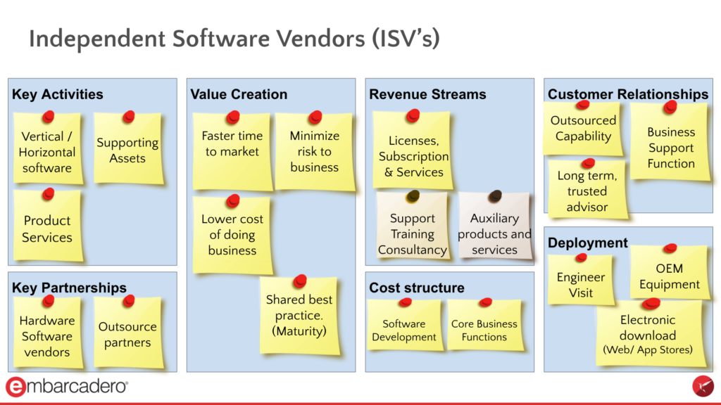 InterBase ISV Business Model Canvas